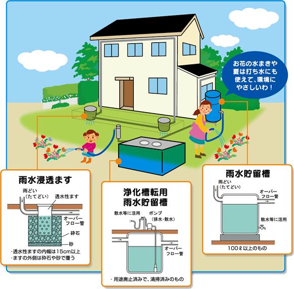 雨水貯留施設